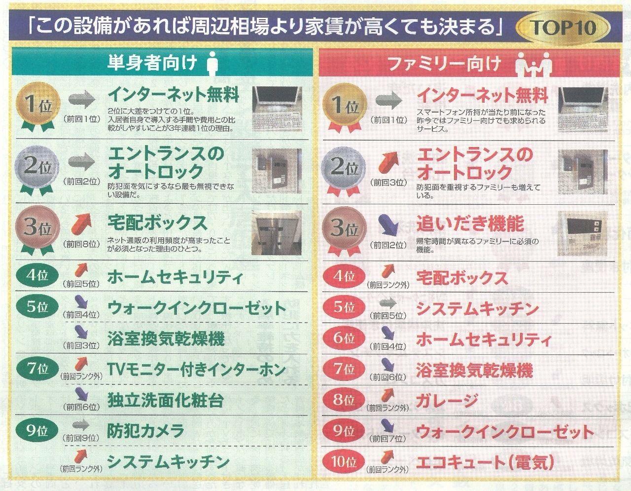 入居者に人気の設備ランキングTop10